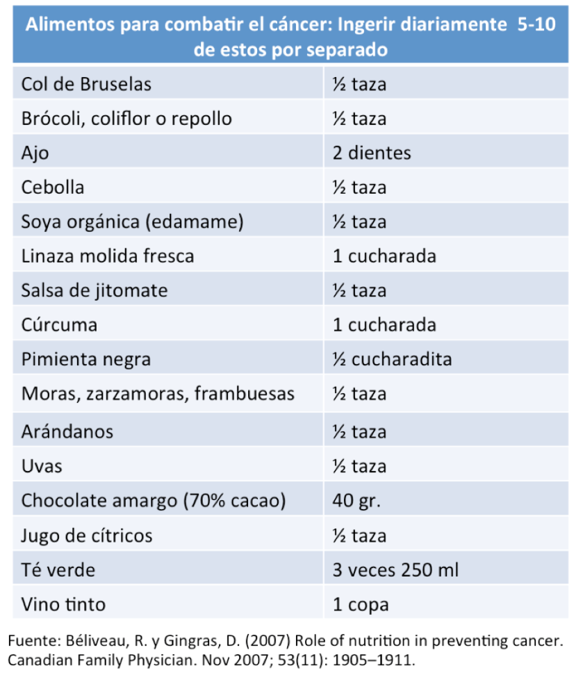 foodstofightcancer